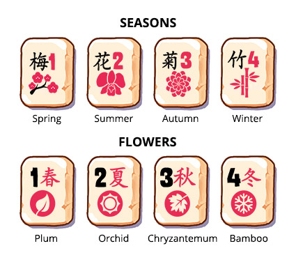 Traditional set of tiles in Mahjong Gate, bonuses- first variant