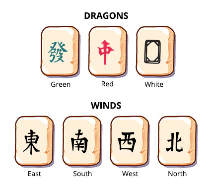 Traditional set of tiles in Mahjong Gate, honors- first variant