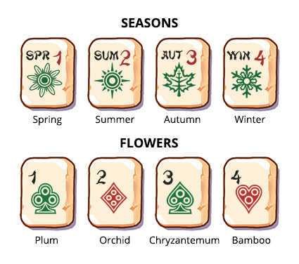 European set of tiles in Mahjong Gate, bonuses - third variant